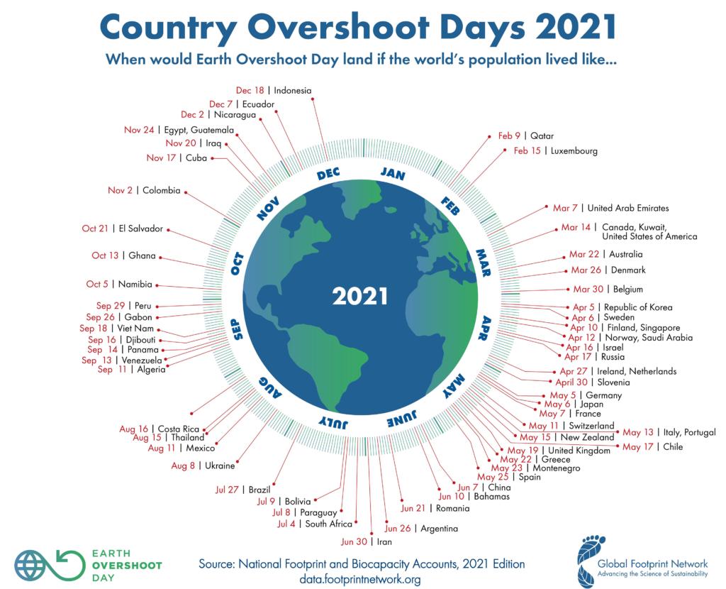 Country Overshoot Days 2021   Erde mit Datum des länderspezifischen Ressourcenverbrauchs