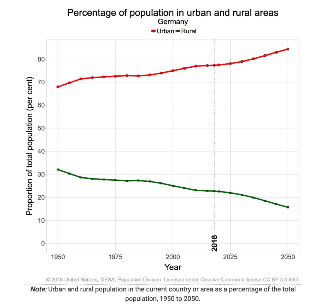 Darstellung Stadt-Land-Gefälle bis 2050 in Deutschland