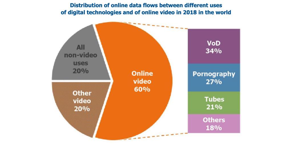 Tortendiagramm |Verteilung der Online-Datenströme